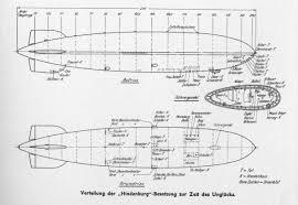 dirty 30s hindenburg u0026 other airships