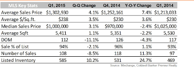 luxury single family homes first quarter report