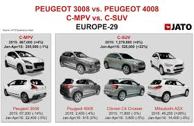 peugeot europe new peugeot 3008 when trends change the product planning jato