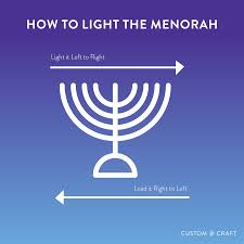 How To Light by Customandcraft Org Custom U0026 Craft Jewish Rituals Created By You