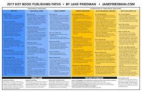 Vanity Publishing Companies The Key Book Publishing Paths 2017