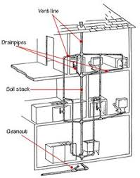 Basement Bathroom Vent Pipe This Is A Diagram Of A Typical Plumbing System In A Residential