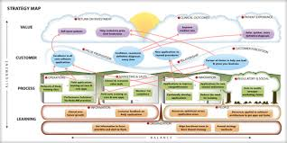 strategy map template strategy map blue summit strategy