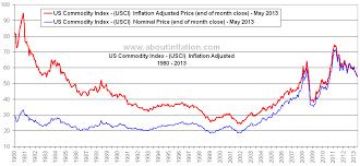 commodities research bureau commodity price index options and derivatives