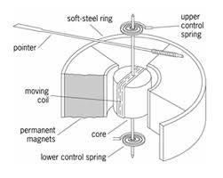 understanding an analog voltmeter engineering360