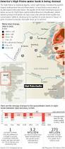 Climate Change Is Shrinking The Colorado River Source Colorado The Water Under Colorado U0027s Eastern Plains Is Running Dry As