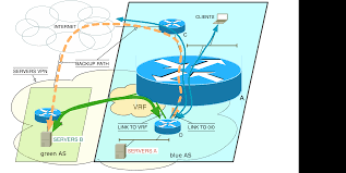 Route Map Cisco by Routing Between Global Router And Vrf Within A Single Cisco Box