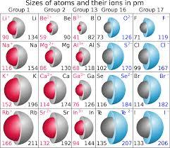 file atomic u0026 ionic radii svg wikimedia commons