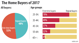 housing trends 2017 news information the nolen group blog