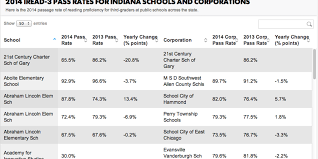 database 2014 spring iread 3 pass rates for indiana schools and