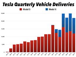 tesla q2 u002717 delivery recap and raising my 2017 delivery estimate