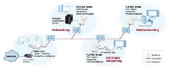 amazon com zyxel pla401v4 homeplug av 200 mbps powerline wall