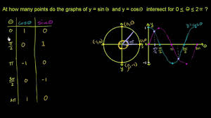 graph of y u003dtan x video trigonometry khan academy