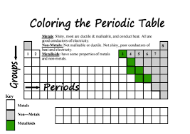 introduction to periodic table lab activity worksheet answer key color coding families on the periodic table middle science blog