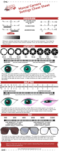 how to use aperture shutter speed and iso info graphic the