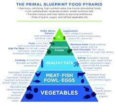 introducing the new primal blueprint mark u0027s daily apple