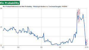win probability charts from steelers bengals and seahawks vikings