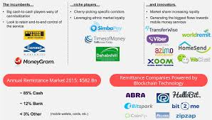 overview of the payments industry the ecosystem consumer