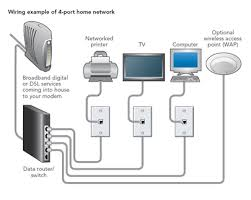 Home Network Design Ideas Simple Home Network Design U2013 House Style Ideas