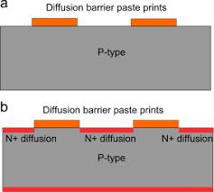 silicon back contact solar cell configuration a pathway towards