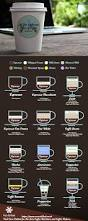all the different types of coffee explained in a nice infographic