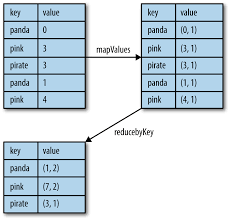 Python Map Function 4 Working With Key Value Pairs Learning Spark Book