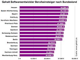 gehalt designer wie viel verdient ein softwareentwickler