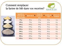 equivalence cuisine comment remplacer la farine de blé glutencorner