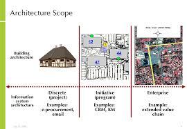 flowchart membuat sim building programme architecture images of home architecture analogy