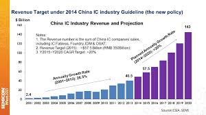 A Construction China And Semiconductors Challenges And Opportunities For China In The Semiconductor Industry