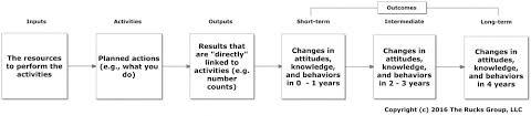 doc 750469 logic model template u2013 8 logic model templates free
