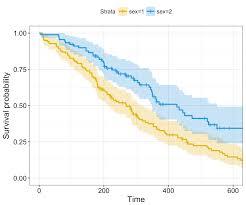 Time Study Spreadsheet Survival Analysis Basics Easy Guides Wiki Sthda