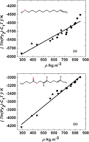 experimental solubilities of two lipid derivatives in
