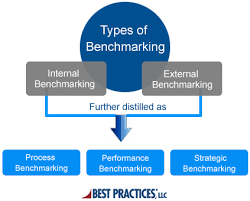 What Is The Meaning Of Bench What Is Benchmarking Benchmarking Types Process And Importance