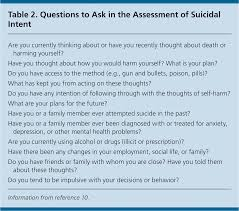 What Does A Patient Account Representative Do Evaluation And Treatment Of The Suicidal Patient American Family