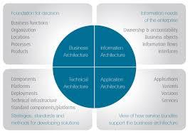 architektur software free alfabet enterprise architecture management software ag