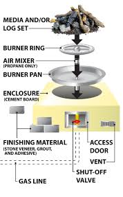 Propane Burners For Fire Pits - gas burning fire pits faqs