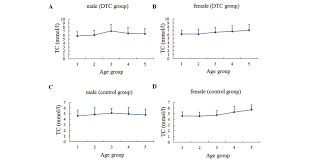 Assmann B Om El Gender Impact On The Correlation Between Thyroid Function And