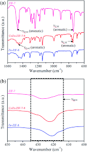 rapid microwave assisted synthesis of hybrid zeolitic u2013imidazolate