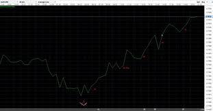 Bulls Flag Forex Blogs Traders On The Bridge V Trade Journal