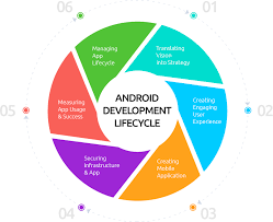 android application lifecycle android application development mobile app development