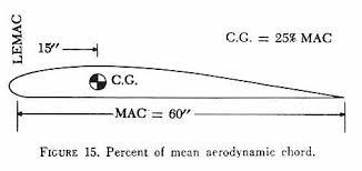 aerodynamic chord chapter 3 empty weight center of gravity