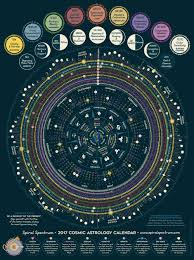 zodiac posters awful zodiac posters and attractive ideas of lunar 11 best posters