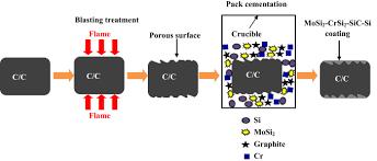 si e cic enhanced bonding strength and thermal cycling performance of mosi2