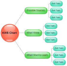 kwl chart software free kwl chart template and examples