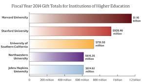 harvard brings in record breaking 1 16 billion in fy 2014 gifts