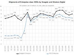 western digital hard drive black friday market views hard drive shipments drop by nearly 17 in 2015