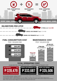 operating cost nissan philippines