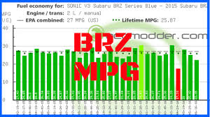 Subaru Brz Mileage What Mpg Does The Subaru Brz Frs Actually Get Brz Mpg With A