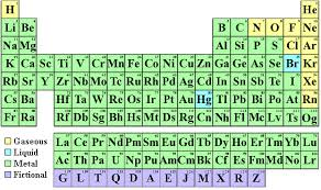 p table of elements find your name in the periodic table of the elements
